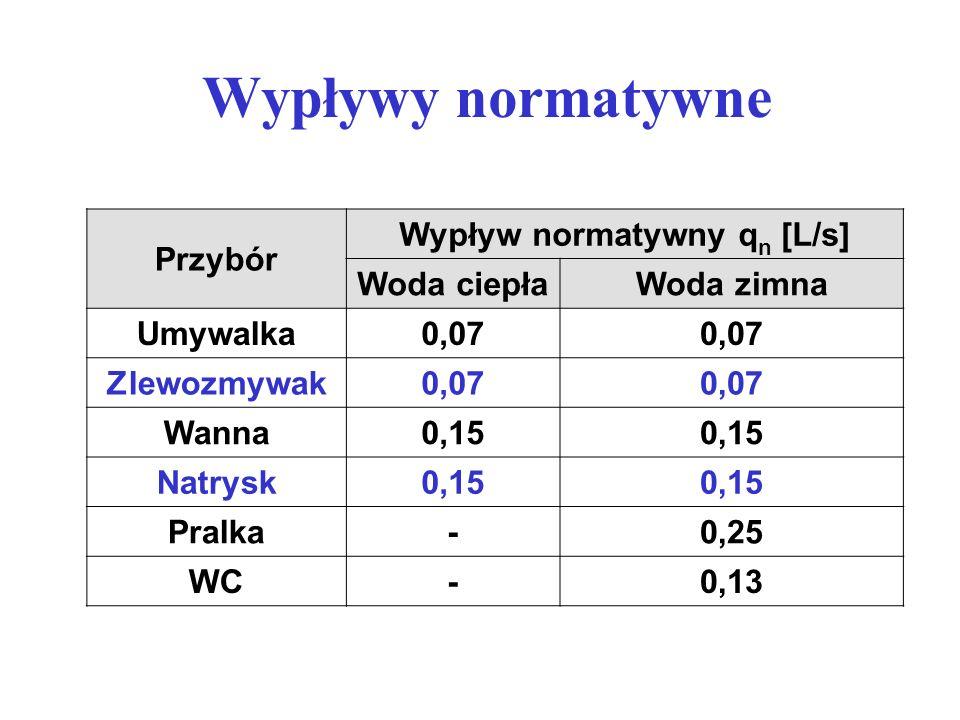 Wypływ normatywny qn [L/s]